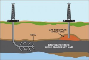 Shale gas